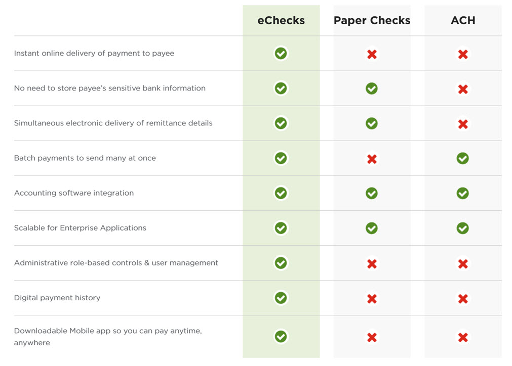 Compare Deluxe eChecks to Paper Checks and ACH