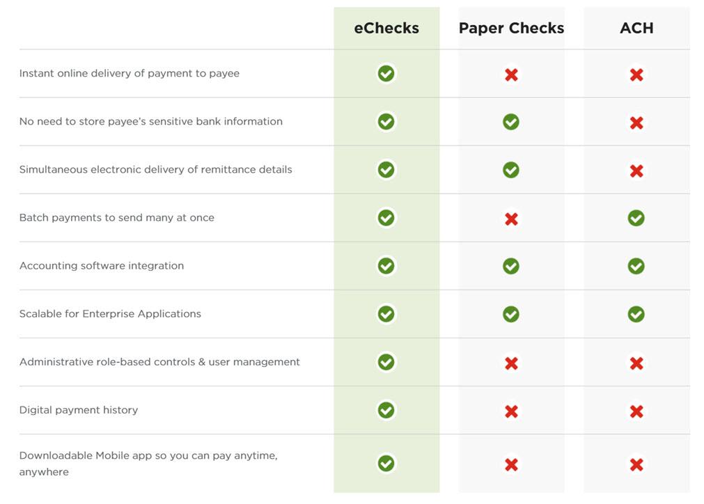 Compare Deluxe eChecks to Paper Checks and ACH