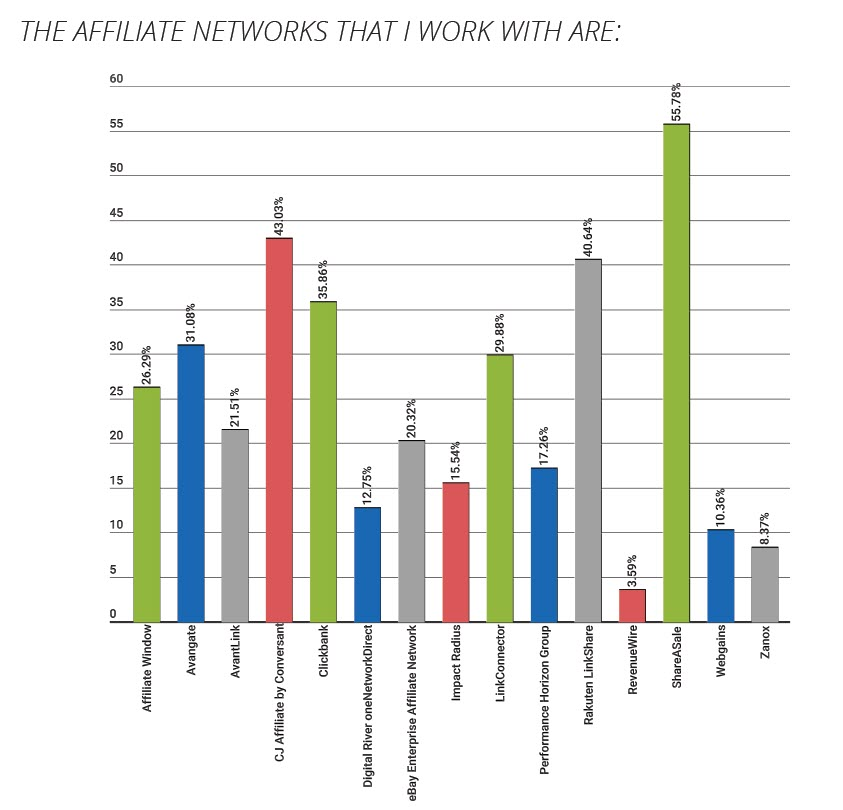 AffStat 2016 Affiliate Marketing Benchmark Report on the popularity of the top Affiliate Marketing Networks