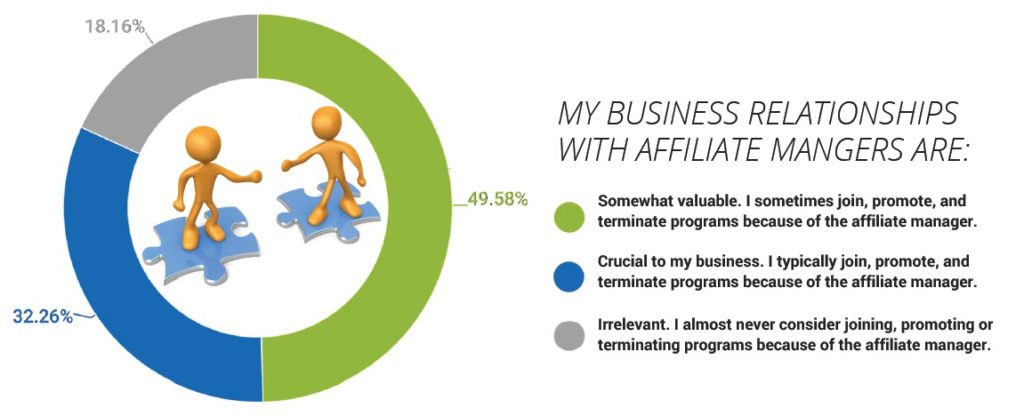 Importance of the Affiliate Management relationship