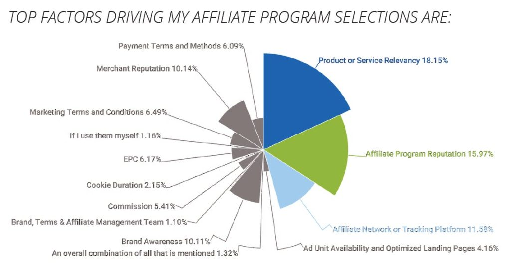 Top Factors Driving Affiliate Program Selection