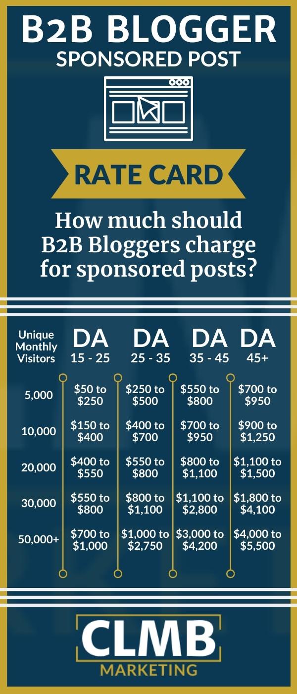 B2B Blog Sponsored Post Rate Card
